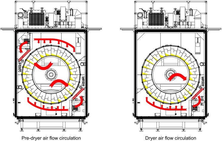 airflow circulation rotary dryer