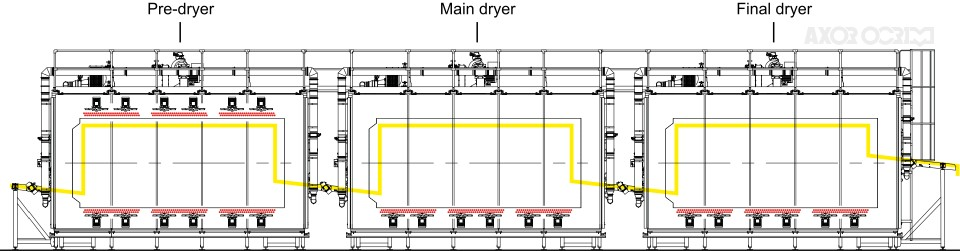 Rotaxor rotary dryer flow diagram. Suitable for snack pellets, parboiled rice and pasta